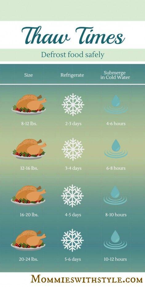 Thanksgiving Turkey Thaw Times