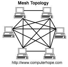 Wireless network topology   | mesh topology can be a full mesh topology or a partially connected ...