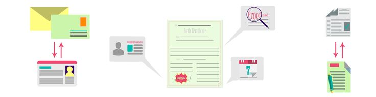 certified translation for birth certificate