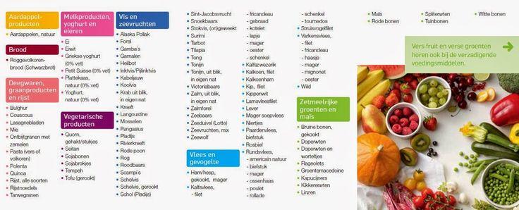 Weight Watchers: lijst met telvrije voedingsmiddelen #groenelogo