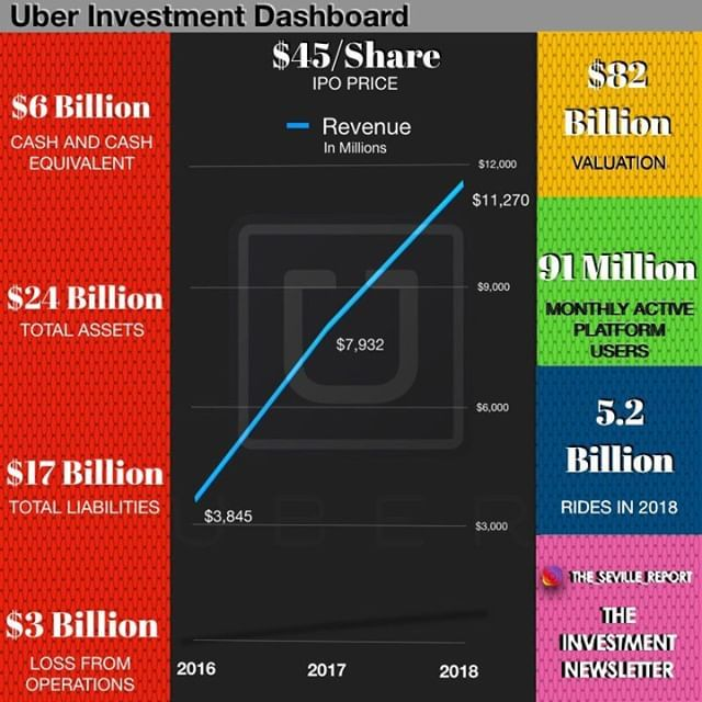Uber Becomes A Publicly Traded Company Today Will You Be Buying Uber Shares We Believe Wall Street Sentiment Investing Investment Loss Financial Education