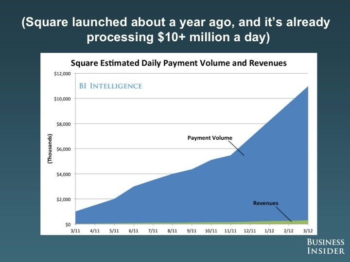 square payment volume