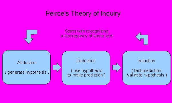 define hypothesis in biology