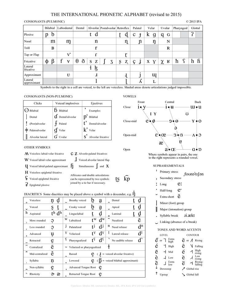 AFI (Alfabeto fonético internacional) consoantes, articulação, vogais, acentos, tons (em inglês)