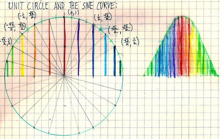 Sine.... AWESOME Visual Aid!!!  LOVE IT!