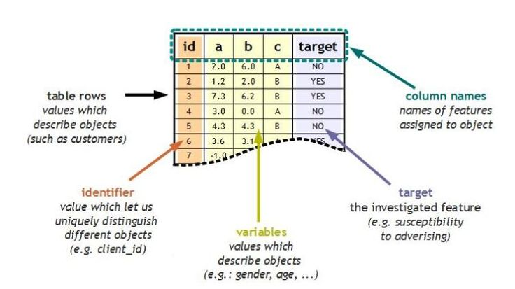 Predictive Analytics for Beginners – part 1 - Data Science Central
