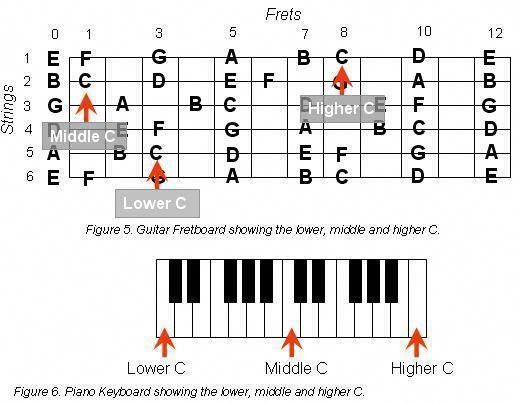 Great acoustic guitar chords:) 8587 #acousticguitarchords