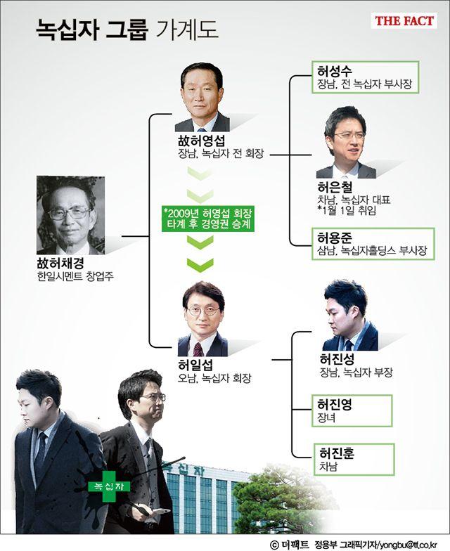[TF기획-녹십자 경영①] '사촌' 허은철 vs 허진성, '황태자'는 누구?  인포그래픽