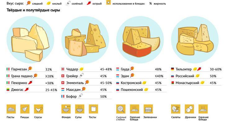 Инфографика о том, как выбрать сыр. Часть первая. #edimdoma #infographics