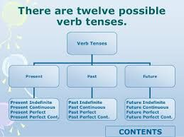 Image result for english verb tenses