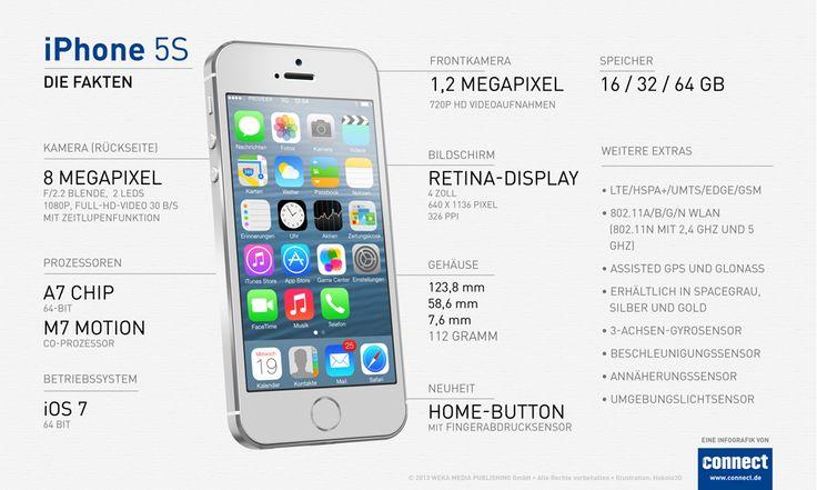 Apple iPhone 5S Die technischen Daten im Überblick