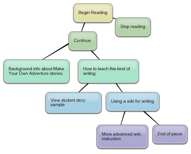 Teaching Interactive Fiction: A Make Your Own Ending Graphic Organizer