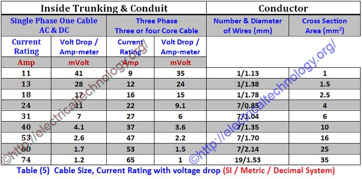 Table-Cable-Size-Current-Rating-with-voltage-drop-Metric-Decimal-SI-System