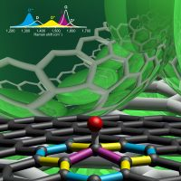 Graphene is considered as one of the most promising new materials. However, the systematic insertion of chemically bound atoms and molecules to control its properties is still a major challenge. Now, for the first time, scientists of the Friedrich-Alexander-Universität Erlangen-Nürnberg (FAU),...