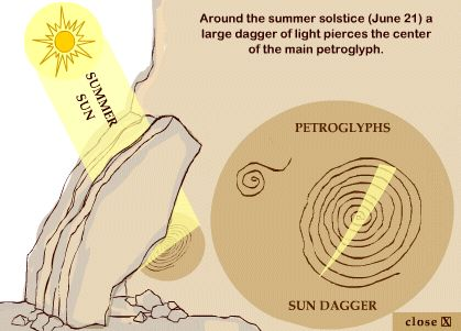 Amazing Examples of Ancient Astronomy Through Prehistory,  ~ How the Sun Dagger worked on the Summer Solstice
