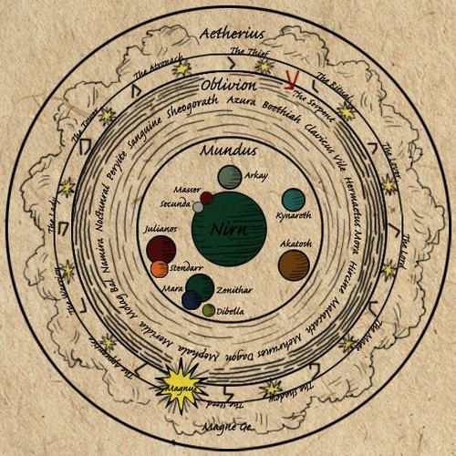 Elder universo Rollos: En The Elder saber Rollos, Aurbis es el nombre para el universo. Incluye Mundus, el olvido, el Vacío, y Aetherius. Es la superposición de las dos fuerzas cósmicas: Anu y Padomay. Sus extremidades en todas las direcciones se cree que son Aetherius, el hogar de la Magna Ge, y la Dreamsleeve. Más hacia el interior de Aurbis es el vacío y sus planos de Olvido. El centro de Aurbis es Mundus, el plano mortal, y el centro de Mundus es Nirn.