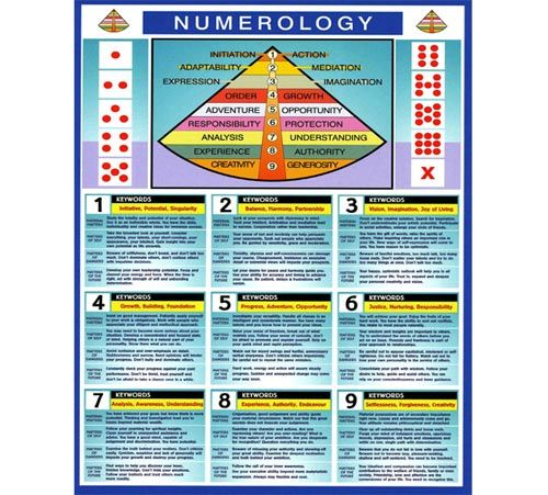 Best Numerology Images On   Numerology Numbers