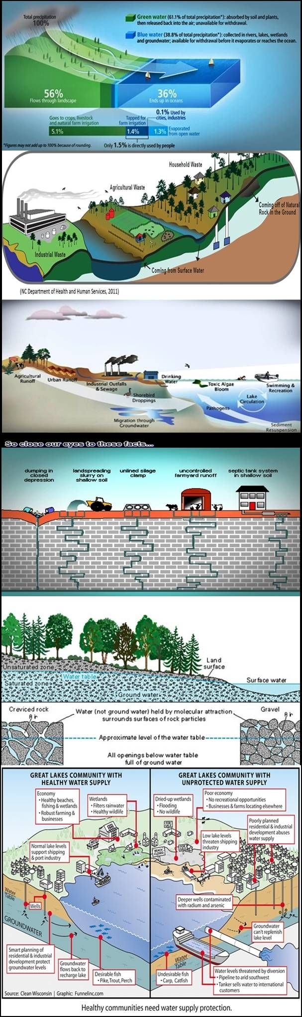 For Senior Students and Educators:   The senior water education resources is a vital component of ESIRC™ / WAVES™.  WAVES™ STEM Education Research Resources are for students of all ages and for assisting teachers and parents in the education of our children on the importance of clean healthy drinking water.   The research material posted below is for educational purposes.  It may be used with no further permission. Please site esircworldwide.com if used on a website