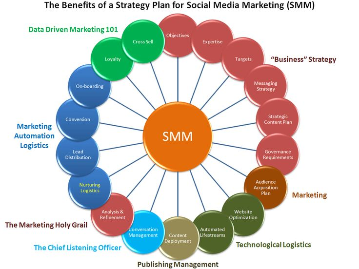 Best Social Media Marketing Strategy Images On