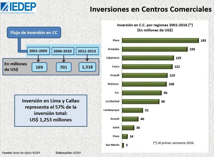 Lima no lidera en el gasto de familias en centros comerciales, sepa dónde se gasta más