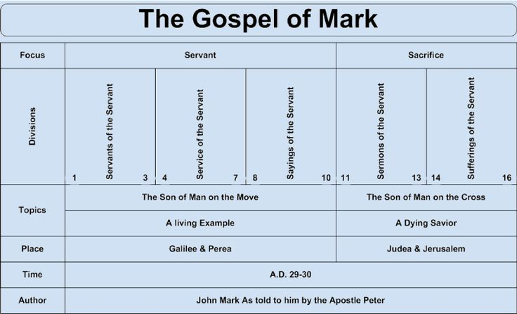The Gospel According to Mark is one of the four canonical gospels, one of the three synoptic gospels, and the second book of the New Testament - ConformingToJesus.com