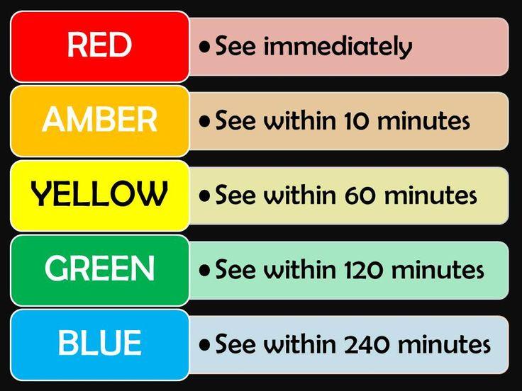 ed triage colors - Google Search | Sutter Roseville | Pinterest ...