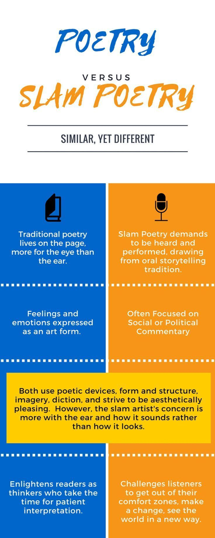 Infographic explains the difference between slam poetry and traditional poetry.  Students love this growing art form and often shy away from traditional poetry, so what are commonalities and differences?