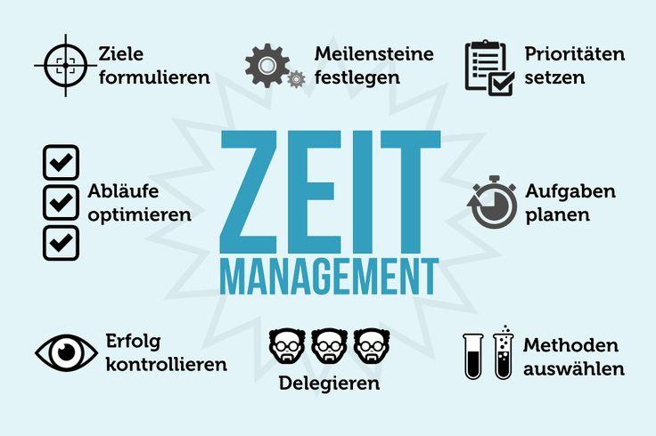 Zeitmanagement ist die Kunst, sich selbst besser zu managen und seine Aufgaben möglichst effektiv zu strukturieren. Diese Methoden und Tipps helfen wirklich: http://karrierebibel.de/zeitmanagement/