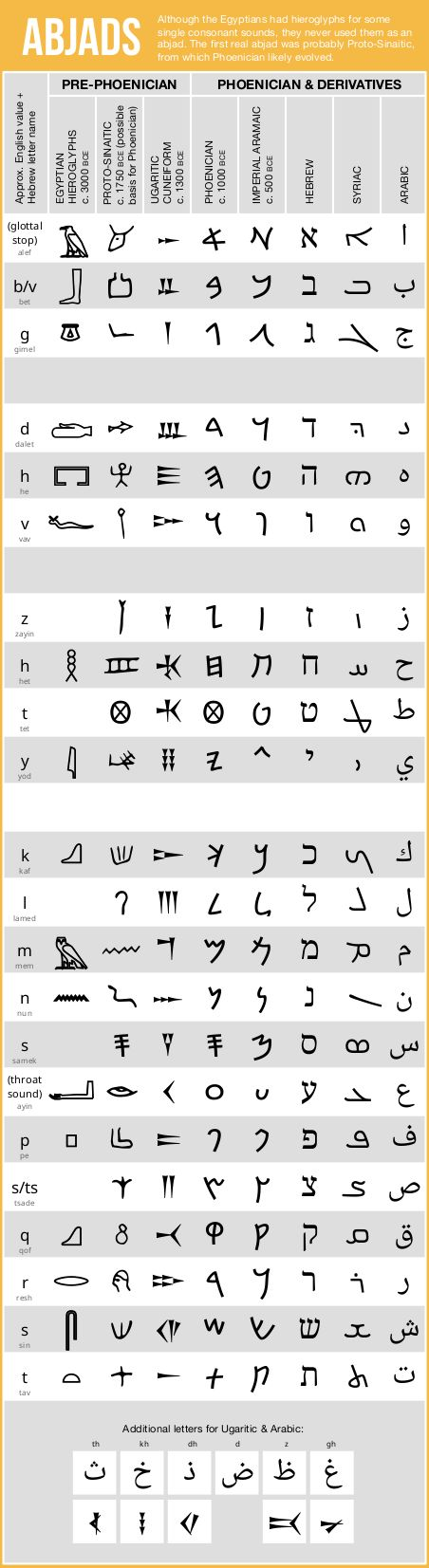 The  Best Ancient Hebrew Alphabet Ideas On   Bible In
