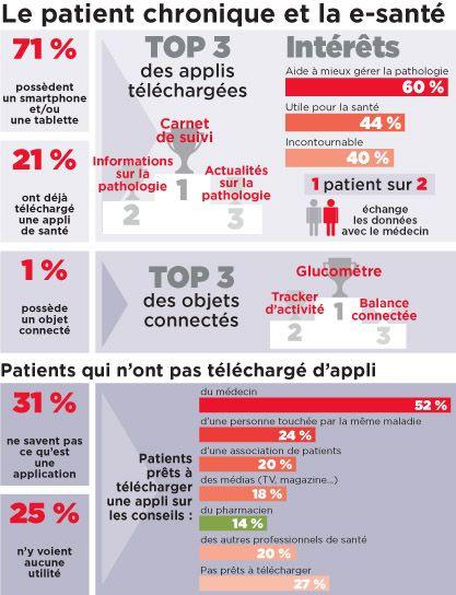 Santé connectée : étude sur le comportement des malades chroniques - 04/06/2015-Actu- Le Moniteur des pharmacies.fr
