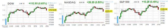Понедельник: итоги дня на основных фондовых площадках США http://krok-forex.ru/news/?adv_id=7432  Основные фондовые индексы США выросли в понедельник, поддерживаемые ростом в энергетическом секторе и отскоке финансового сектора после падения в пятницу на фоне разочаровывающих данных по рынку труда. Достаточно противоречивый пятничный отчет по рынку труда США (самые слабые с 2010 года темпы создания новых рабочих мест вместе с сокращением уровня безработицы до минимального значения с 2007…