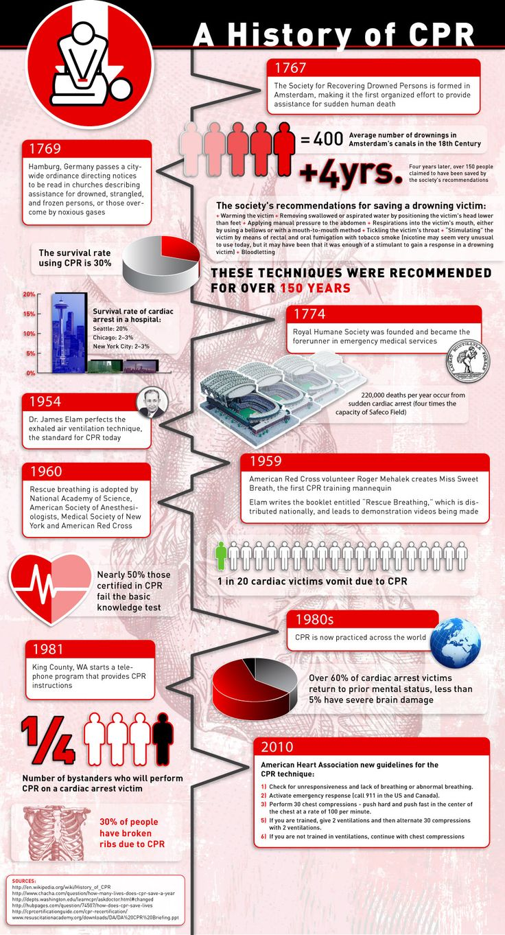 15 best cpr first aid images on pinterest primary care ems the practice of cpr began in the mid and is a treatment that has saved millions of lives ever since take a look at this interesting infographi xflitez Gallery