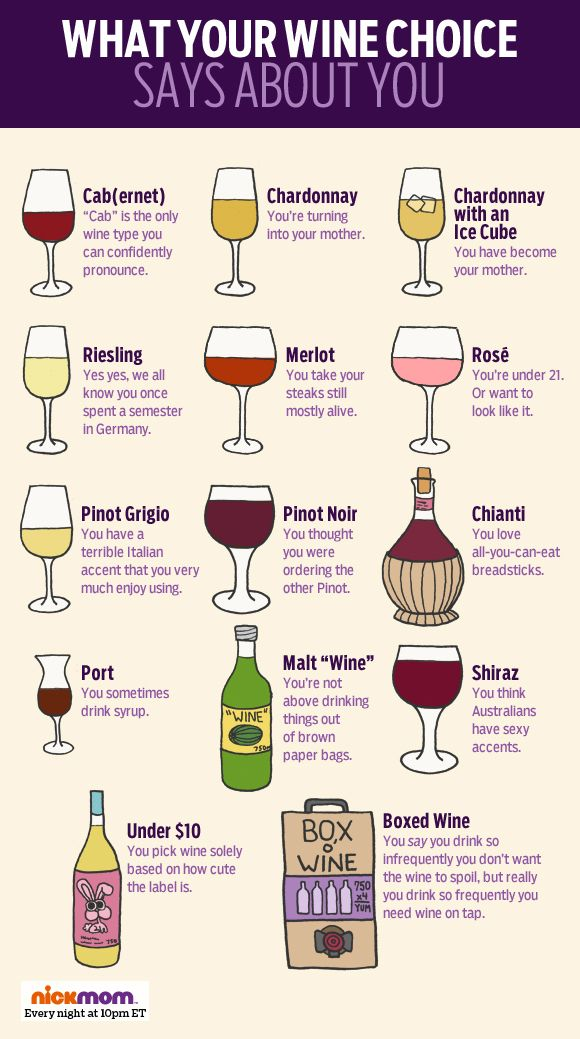 Pinot grigio. Sauvignon Blanc. Chardonnay. See what your wine choice says about you.