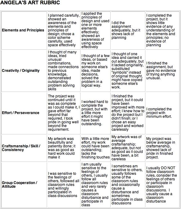 Angela's Art Rubric - review and adapt