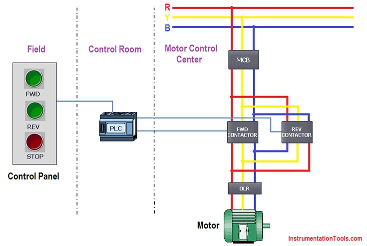 3 Phase Electric Motor Starter Wiring Diagram Plc Ladder Logic For 3 Phase Asynchronous Motor Control In