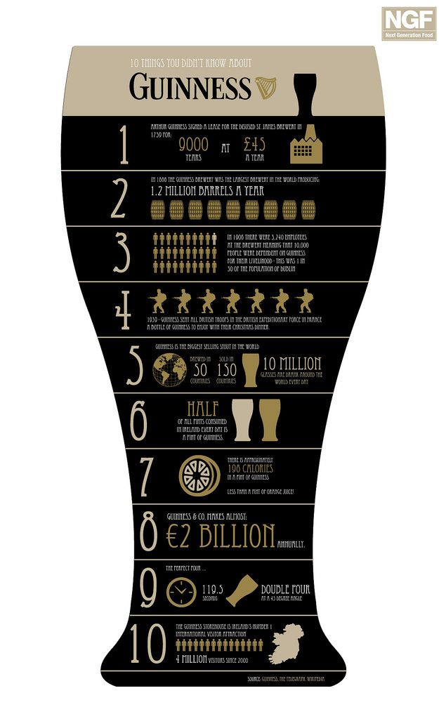 In honour of St Patricks' Day -   10 things you may not know about Guinness