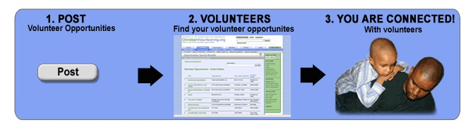 ChristianVolunteering.org: Matching Volunteers with Urban Ministries, Short Term Missions Trips, Church, Community Service & Virtual Online Volunteering Opportunities