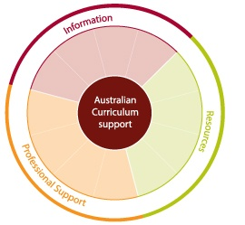 The Department of Education - Curriculum Support