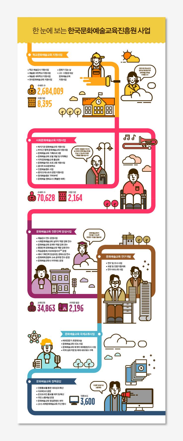 '한국문화예술교육진흥원 사업'에 관한 인포그래픽
