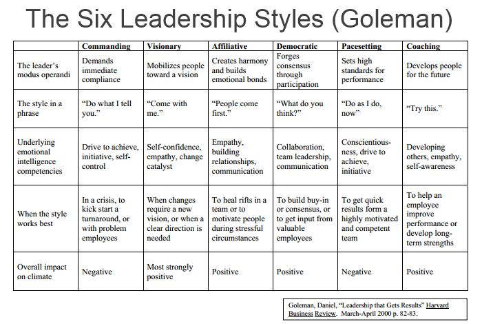 The Six Leadership Styles (Goleman) - Comindwork Weekly - 2013-Aug-12