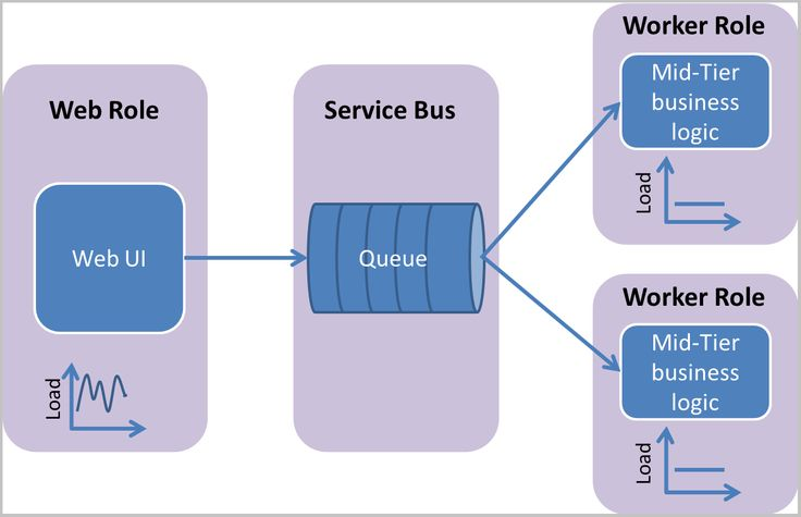 A .NET tutorial that helps you develop a multi-tier app in Azure that uses Service Bus queues to communicate between tiers.