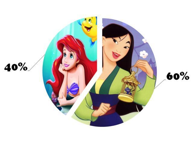 I got: You are 40% Ariel and 60% Mulan! The Definitive Disney Personality Test