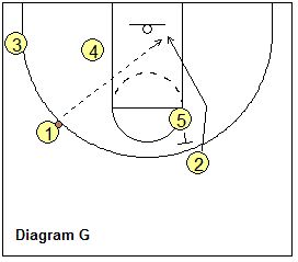 Plays for Your Shooting Guard (the 2-Series) - Kansas - Coach's Clipboard #Basketball Coaching