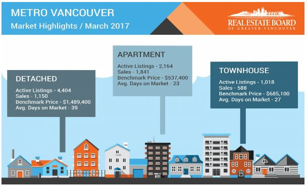 A shortage of residential property listings coupled with strong demand, particularly for condos and townhomes, continued to impact Metro Vancouver's housing market in Mar