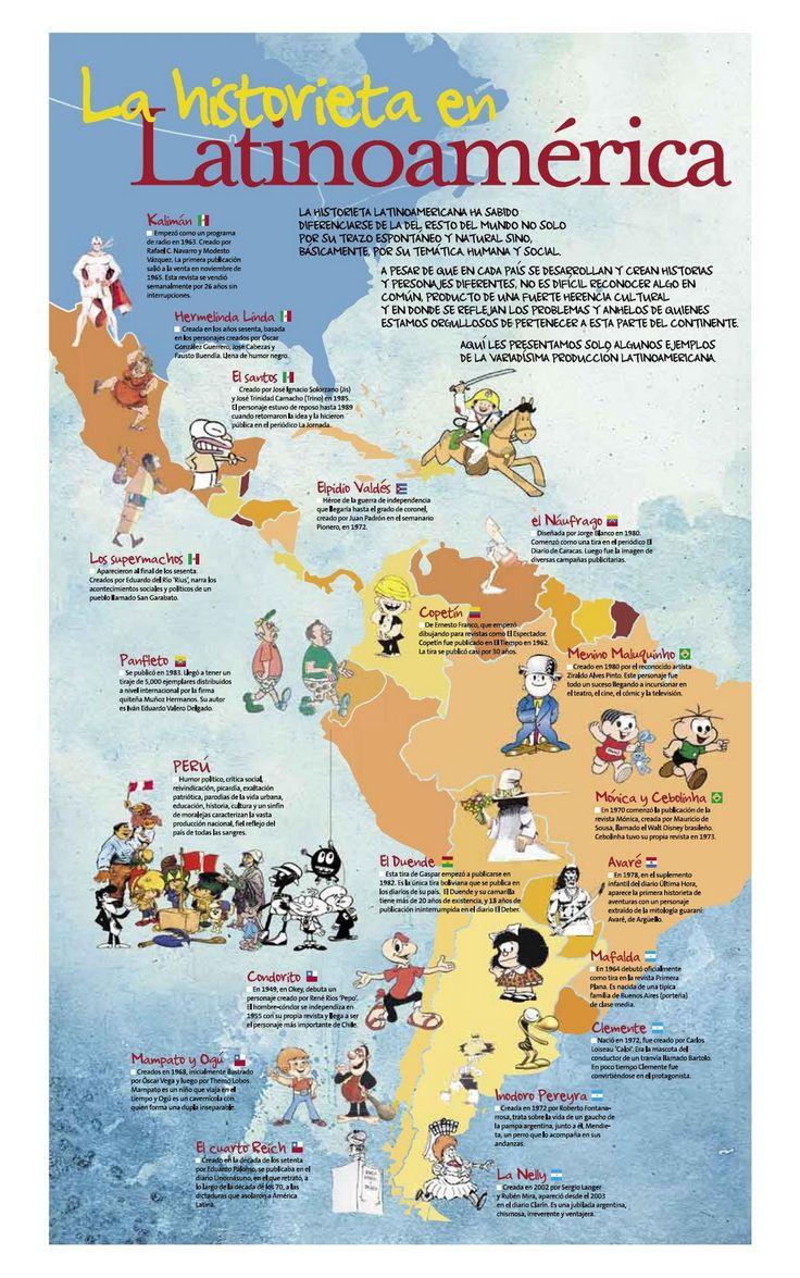 Una infografia de la Historieta en Latinoamerica pasando por los personajes mas reconocidos de latinoamerica, tales como El Santo, Mafalda, Copetin.