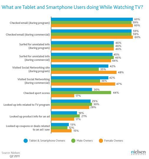 #Social TV Statistics