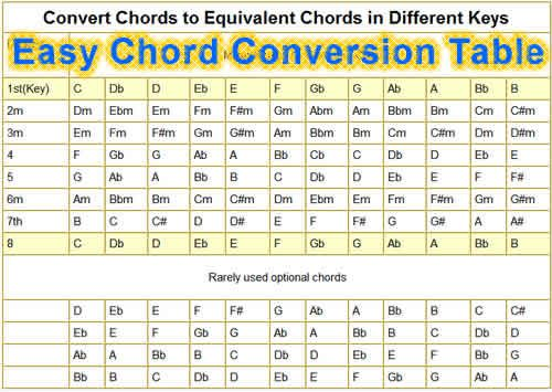 Chord Converter Image Collections Chord Guitar Finger Position