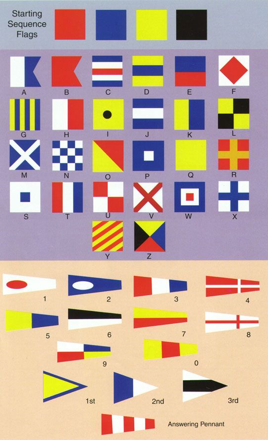 Nautical flags are an international code system used for two ships to signal to each other or for a ship to signal to shore. They are also called signaling nautical flags. Using a group of different colored flags, shaped flags and markings each one has a different meaning. The flags can be used alone or in combination with another flag. Nautical flags are made up of 26 square flags (which …