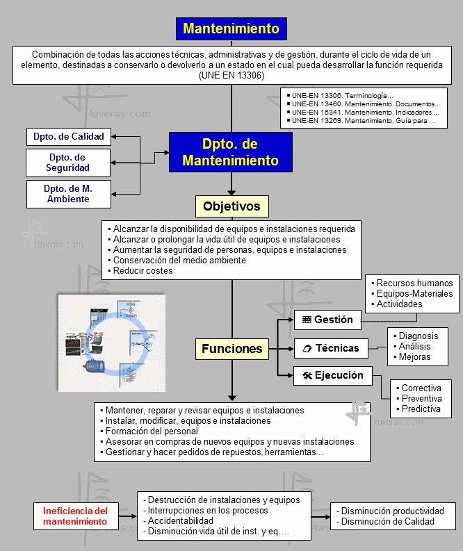 Mantenimiento industrial: definición, objetivos, funciones, historia, símil
