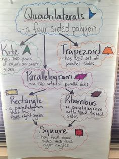 quadrilaterals anchor chart - Google Search